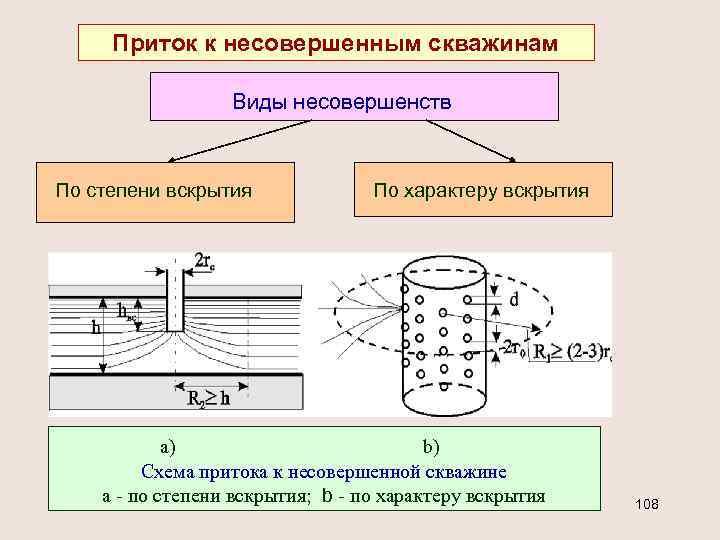 Приток к несовершенным скважинам Виды несовершенств По степени вскрытия По характеру вскрытия a) b)