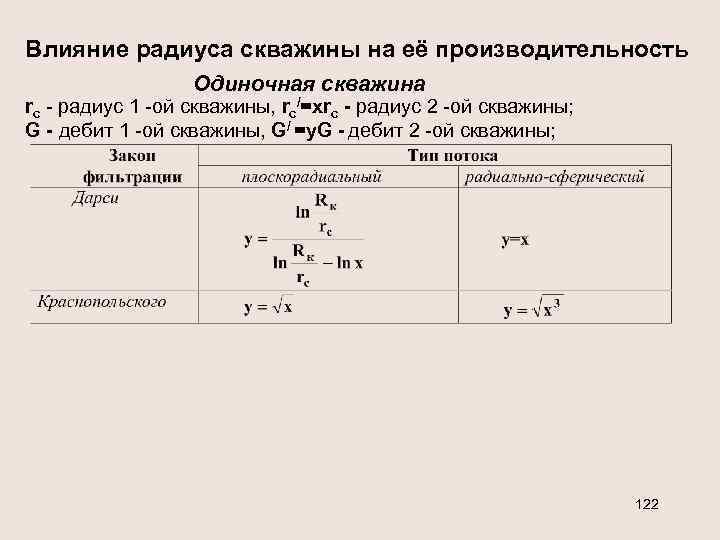 Влияние радиуса скважины на её производительность Одиночная скважина rс - радиус 1 -ой скважины,
