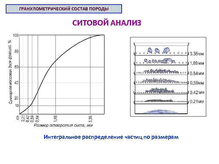 ГРАНУЛОМЕТРИЧЕСКИЙ СОСТАВ ПОРОДЫ СИТОВОЙ АНАЛИЗ Интегральное распределение частиц по размерам