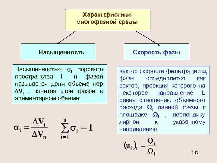 Характеристики многофазной среды Насыщенностью i порового пространства i –й фазой называется доля объема пор