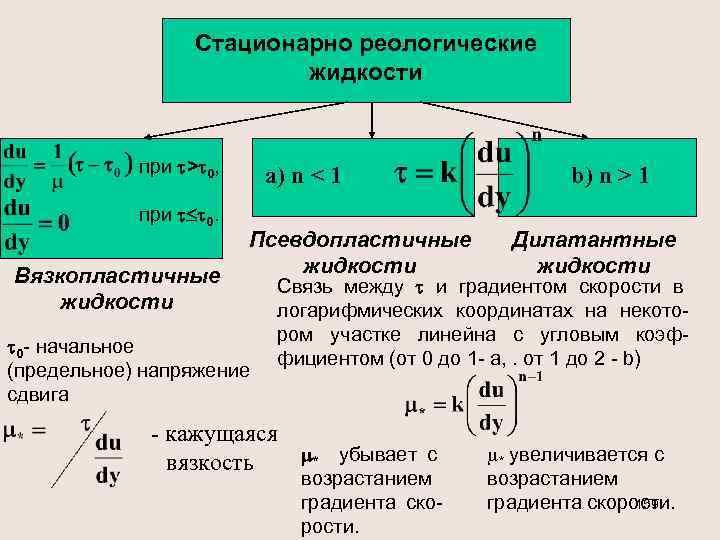 Стационарно реологические жидкости при > 0, при 0. Вязкопластичные жидкости a) n < 1