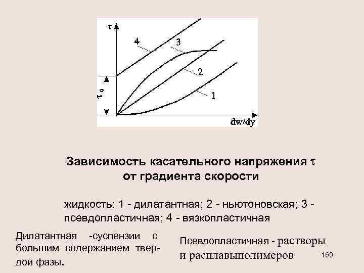 Зависимость касательного напряжения от градиента скорости жидкость: 1 - дилатантная; 2 - ньютоновская; 3