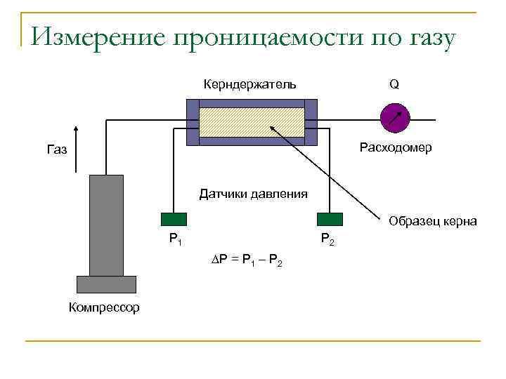 Измерение проницаемости по газу Керндержатель Q Расходомер Газ Датчики давления Образец керна P 1