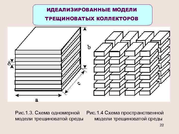 ИДЕАЛИЗИРОВАННЫЕ МОДЕЛИ ТРЕЩИНОВАТЫХ КОЛЛЕКТОРОВ Рис. 1. 3. Схема одномерной Рис. 1. 4 Схема пространственной