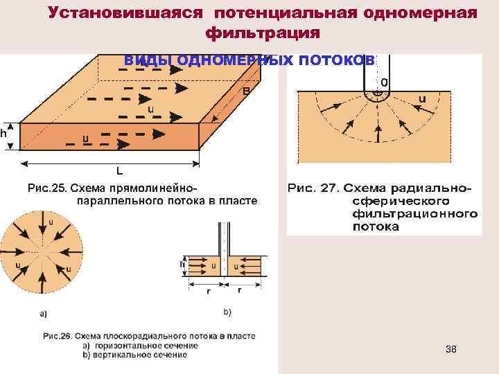 Установившаяся потенциальная одномерная фильтрация ВИДЫ ОДНОМЕРНЫХ ПОТОКОВ 38