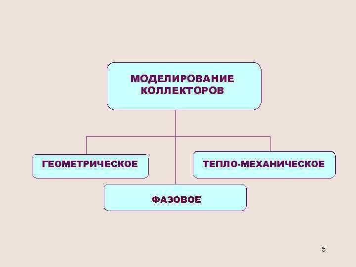 МОДЕЛИРОВАНИЕ КОЛЛЕКТОРОВ ГЕОМЕТРИЧЕСКОЕ ТЕПЛО-МЕХАНИЧЕСКОЕ ФАЗОВОЕ 5