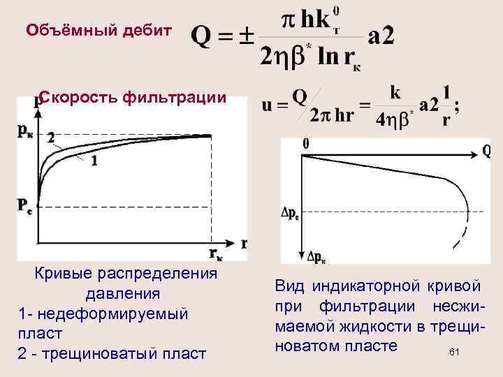 Объёмный дебит Скорость фильтрации Кривые распределения давления 1 - недеформируемый пласт 2 - трещиноватый