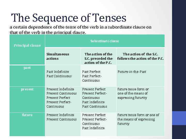 The Sequence of Tenses a certain dependence of the tense of the verb in