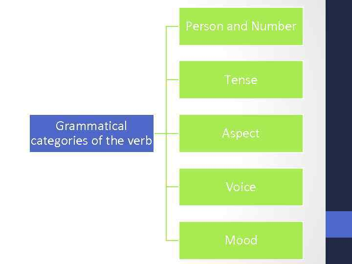 Person and Number Tense Grammatical categories of the verb Aspect Voice Mood