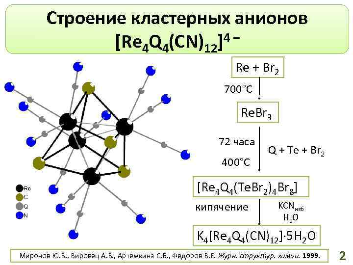 Строение кластерных анионов [Re 4 Q 4(CN)12]4 – Re + Br 2 700°С Re.