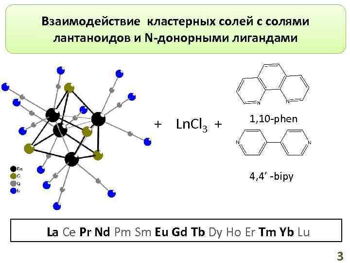 Взаимодействие кластерных солей с солями лантаноидов и N-донорными лигандами + Ln. Cl 3 +