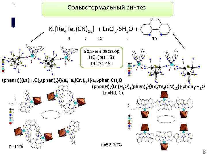 Сольвотермальный синтез K 4[Re 4 Te 4(CN)12] + Ln. Cl 3· 6 H 2