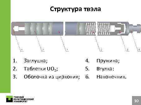 Структура твэла 1. 2. 3. Заглушка; 4. Таблетки UO 2; 5. Оболочка из циркония;