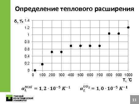 Определение теплового расширения δ, % 1. 4 1. 2 1 0. 8 0. 6