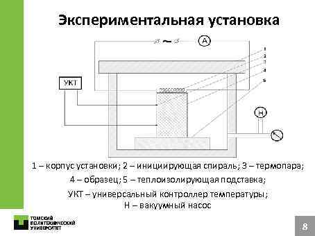 Экспериментальная установка 1 – корпус установки; 2 – инициирующая спираль; 3 – термопара; 4
