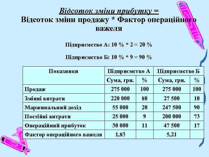 Відсоток зміни прибутку = Відсоток зміни продажу * Фактор операційного важеля Підприємство А: 10