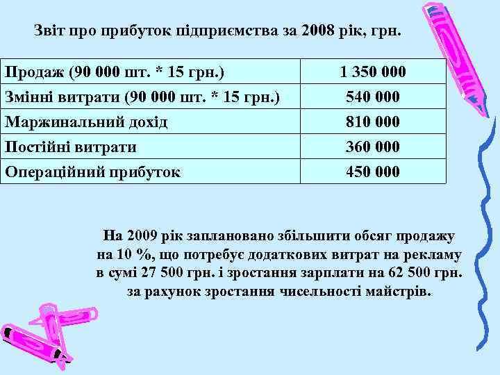 Звіт про прибуток підприємства за 2008 рік, грн. Продаж (90 000 шт. * 15