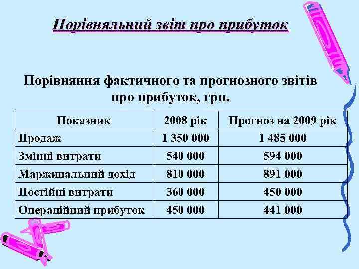 Порівняльний звіт про прибуток Порівняння фактичного та прогнозного звітів про прибуток, грн. Показник Продаж
