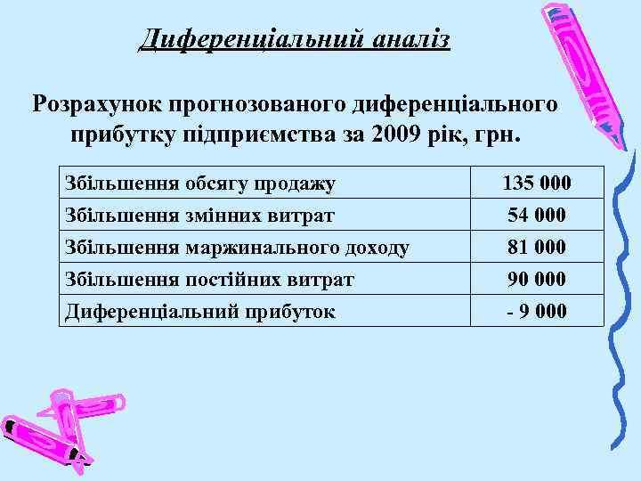 Диференціальний аналіз Розрахунок прогнозованого диференціального прибутку підприємства за 2009 рік, грн. Збільшення обсягу продажу