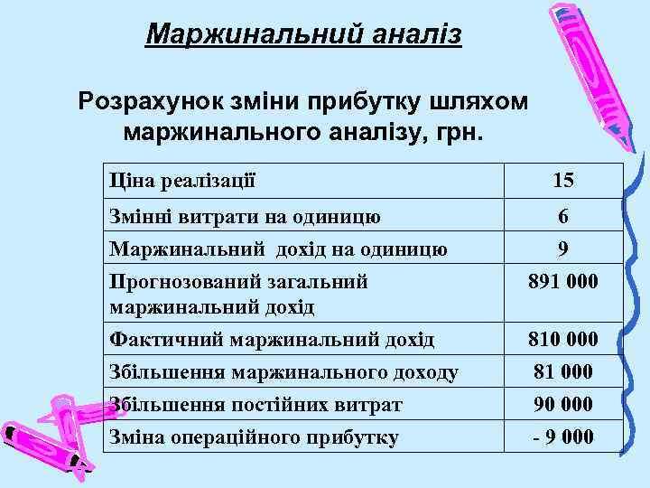 Маржинальний аналіз Розрахунок зміни прибутку шляхом маржинального аналізу, грн. Ціна реалізації 15 Змінні витрати