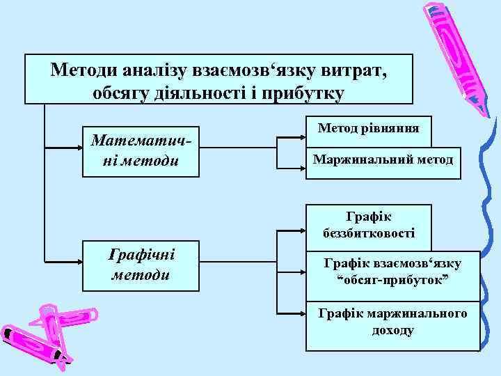 Методи аналізу взаємозв'язку витрат, обсягу діяльності і прибутку Математичні методи Метод рівняння Маржинальний метод