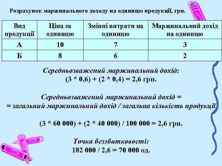 Розрахунок маржинального доходу на одиницю продукції, грн. Вид продукції Ціна за одиницю Змінні витрати