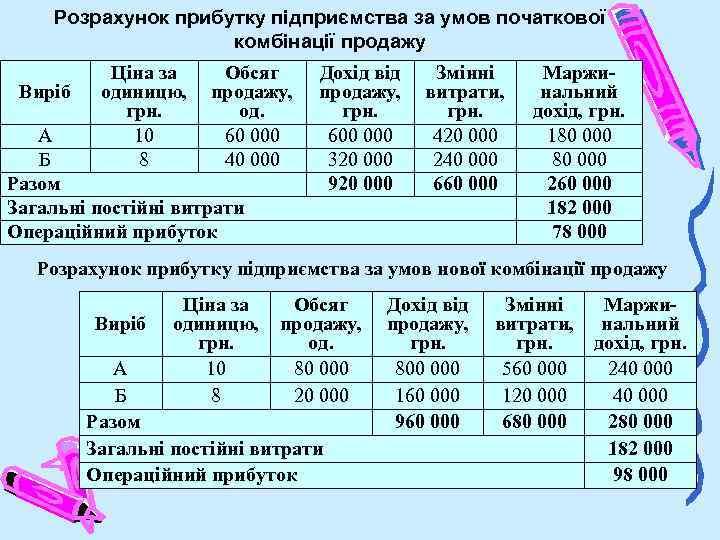 Розрахунок прибутку підприємства за умов початкової комбінації продажу Виріб Ціна за одиницю, грн. 10