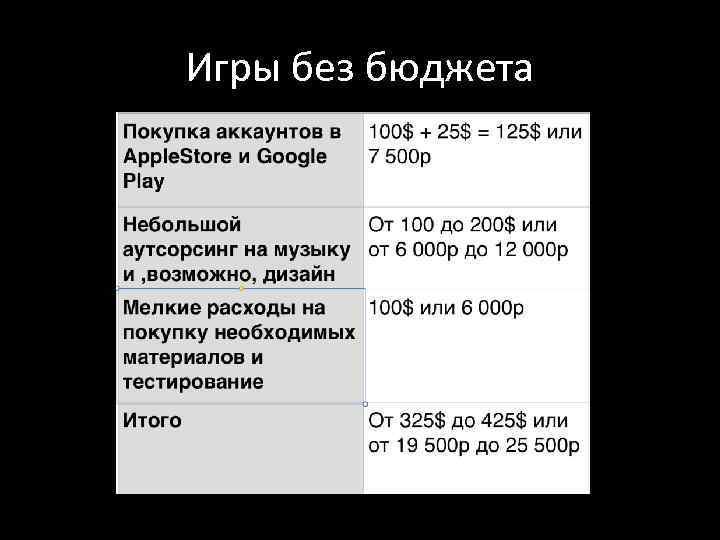 Игры без бюджета