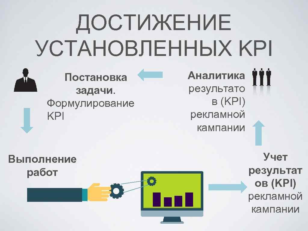 ДОСТИЖЕНИЕ УСТАНОВЛЕННЫХ KPI Постановка задачи. Формулирование KPI Выполнение работ Аналитика результато в (KPI) рекламной