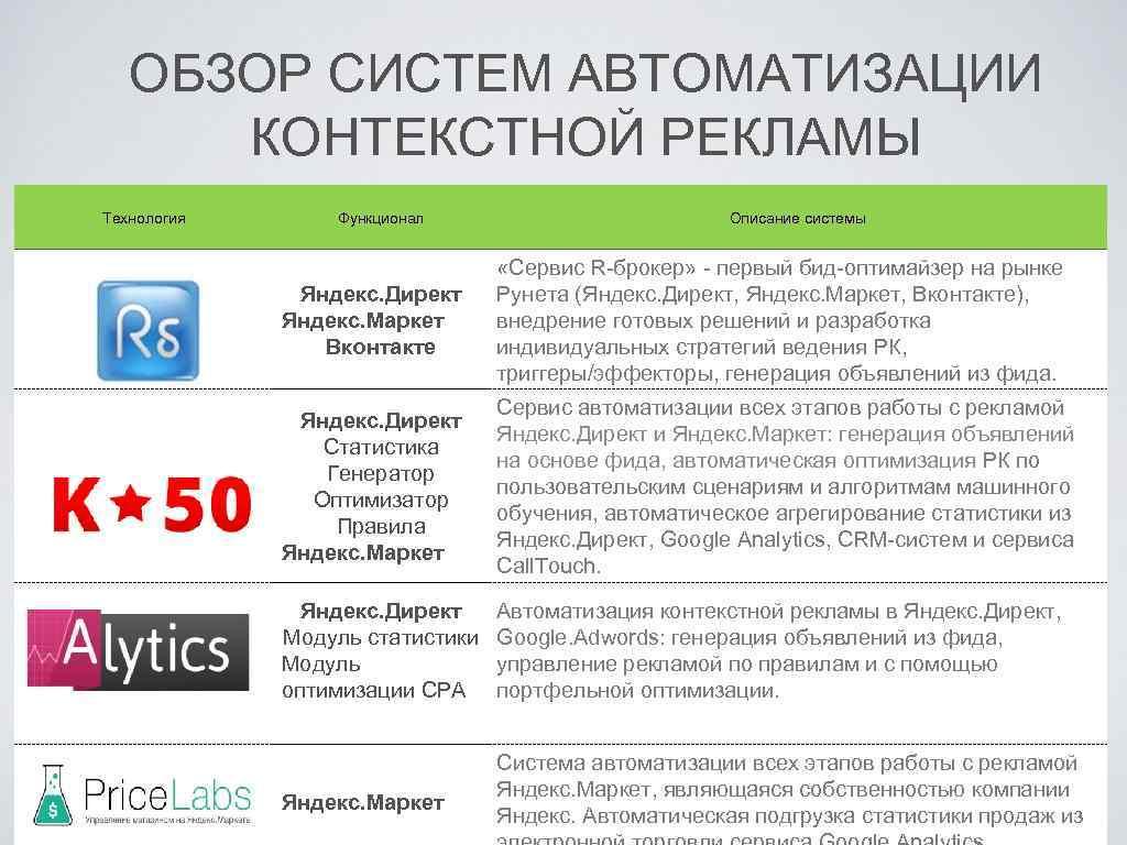 ОБЗОР СИСТЕМ АВТОМАТИЗАЦИИ КОНТЕКСТНОЙ РЕКЛАМЫ Технология Функционал Описание системы Яндекс. Директ Яндекс. Маркет Вконтакте