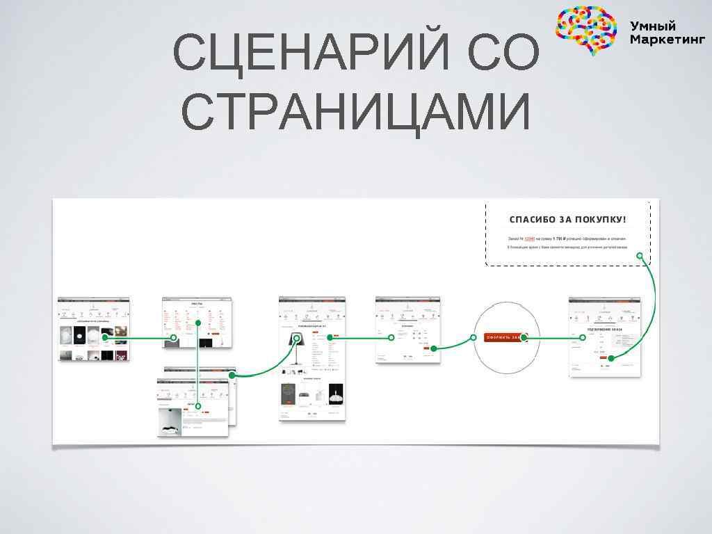 СЦЕНАРИЙ СО СТРАНИЦАМИ