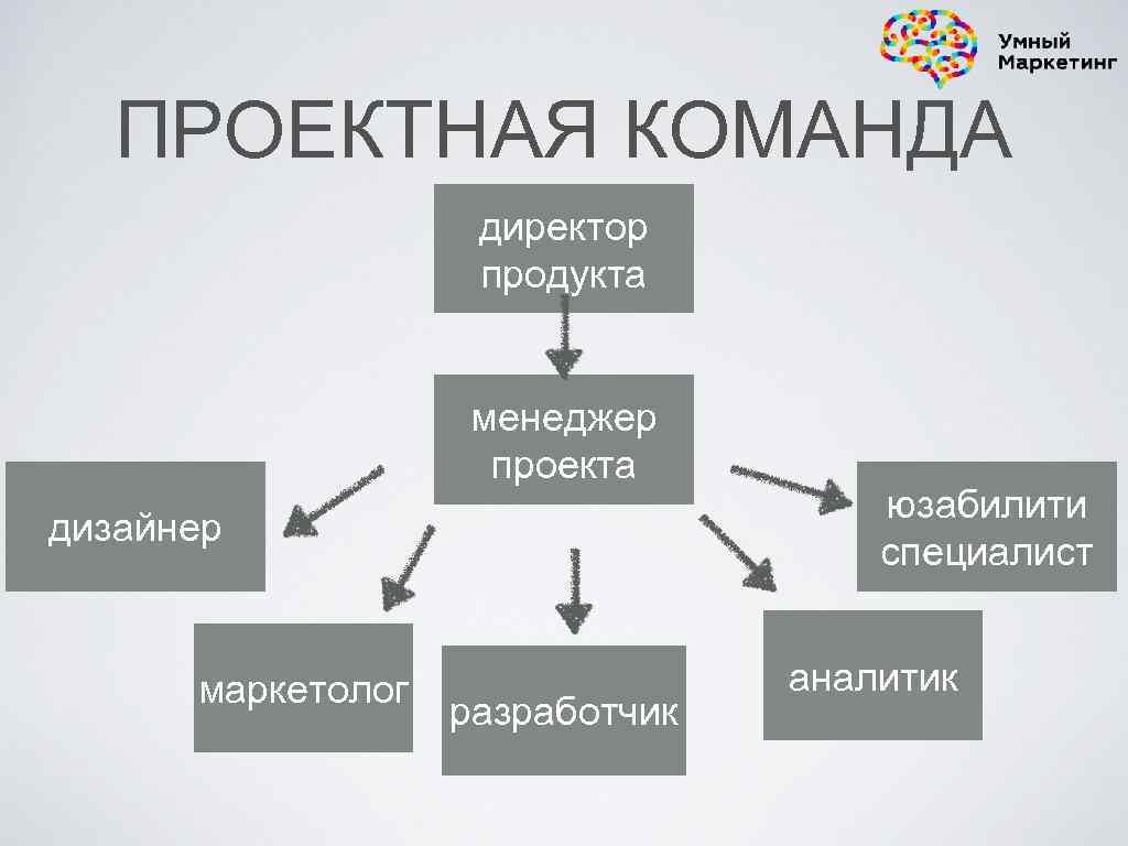 ПРОЕКТНАЯ КОМАНДА директор продукта менеджер проекта дизайнер маркетолог разработчик юзабилити специалист аналитик