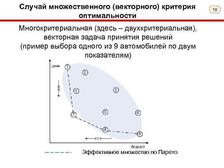 Случай множественного (векторного) критерия оптимальности Многокритериальная (здесь – двухкритериальная), векторная задача принятия решений (пример