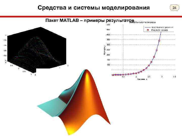Средства и системы моделирования Пакет MATLAB – примеры результатов 24