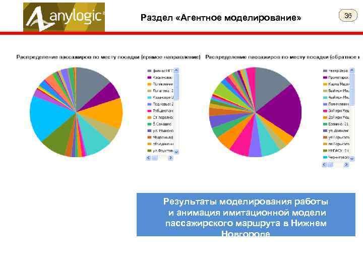 Раздел «Агентное моделирование» Результаты моделирования работы и анимация имитационной модели пассажирского маршрута в Нижнем