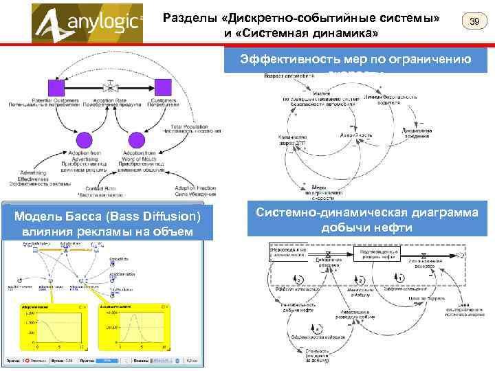 Разделы «Дискретно-событийные системы» и «Системная динамика» 39 Эффективность мер по ограничению скорости Модель Басса