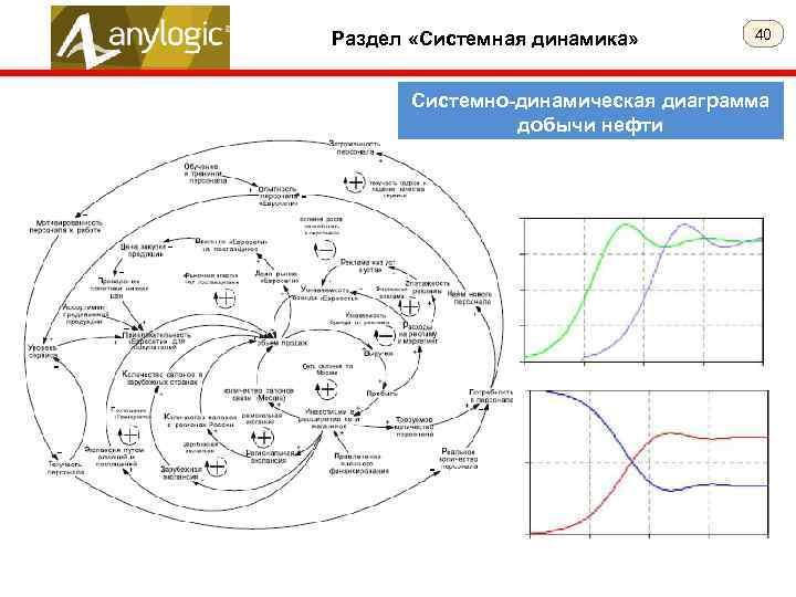 Раздел «Системная динамика» 40 Системно-динамическая диаграмма добычи нефти