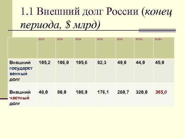 1. 1 Внешний долг России (конец периода, $ млрд) 2002 2003 2004 2005 2006