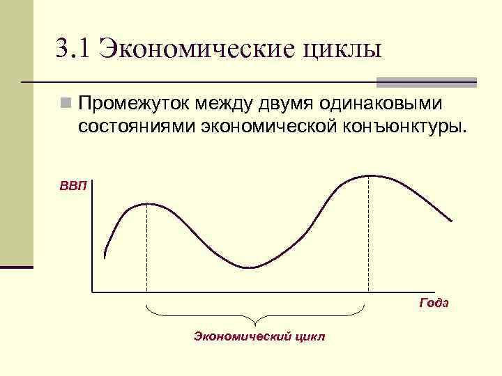 3. 1 Экономические циклы n Промежуток между двумя одинаковыми состояниями экономической конъюнктуры. ВВП Года