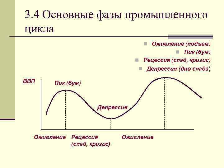 3. 4 Основные фазы промышленного цикла n Оживление (подъем) n Пик (бум) n Рецессия