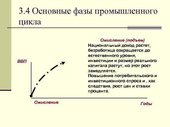 3. 4 Основные фазы промышленного цикла Оживление (подъем) Национальный доход растет, безработица сокращается до