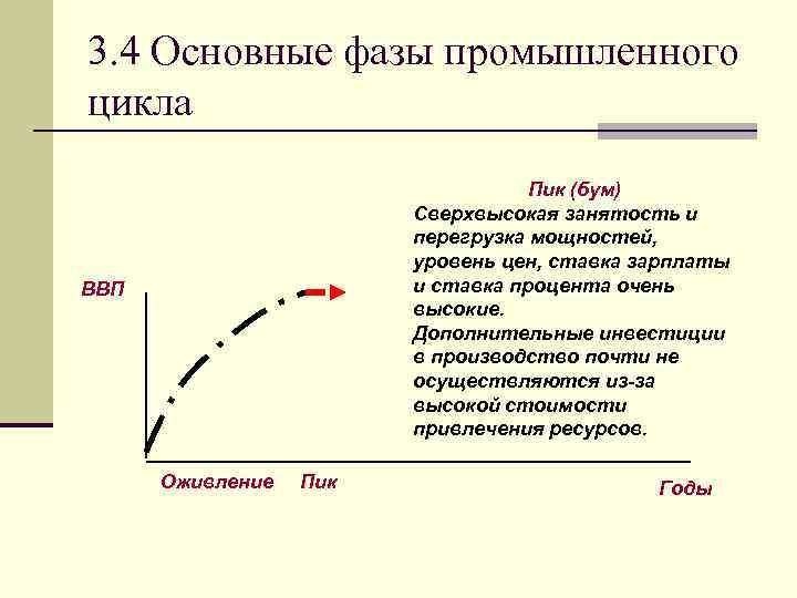 3. 4 Основные фазы промышленного цикла Пик (бум) Сверхвысокая занятость и перегрузка мощностей, уровень
