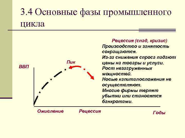 3. 4 Основные фазы промышленного цикла Рецессия (спад, кризис) Производство и занятость сокращаются. Из-за