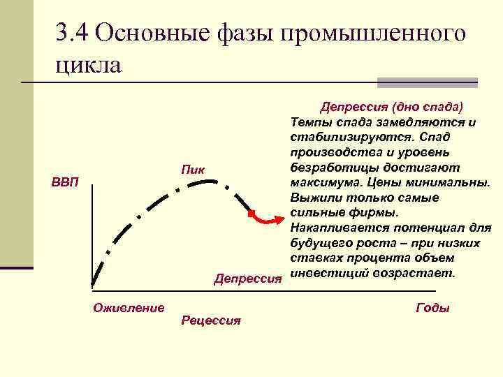 3. 4 Основные фазы промышленного цикла Депрессия (дно спада) Темпы спада замедляются и стабилизируются.