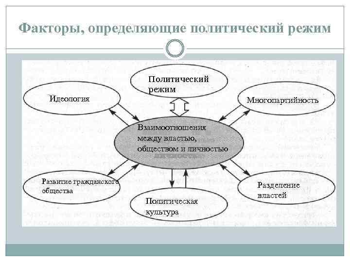Факторы, определяющие политический режим Идеология Политический режим Многопартийность Многопарти й ность (или Политический Взаимоотношения