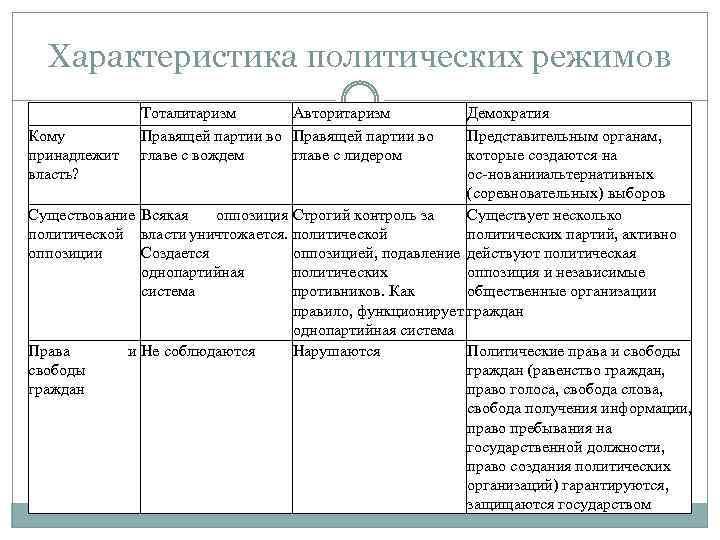 Характеристика политических режимов Тоталитаризм Авторитаризм Правящей партии во главе с вождем главе с лидером