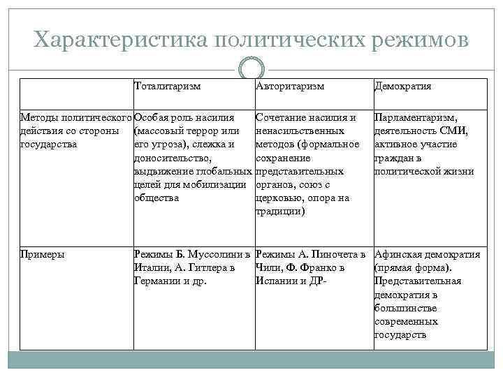 Характеристика политических режимов Тоталитаризм Методы политического Особая роль насилия действия со стороны (массовый террор