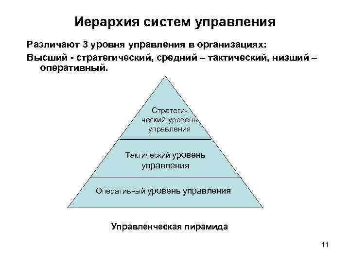 Иерархия систем управления Различают 3 уровня управления в организациях: Высший - стратегический, средний –