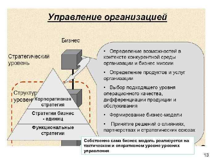 Собственно сама бизнес модель реализуется на тактическом и оперативном уровне уровнях управления 13