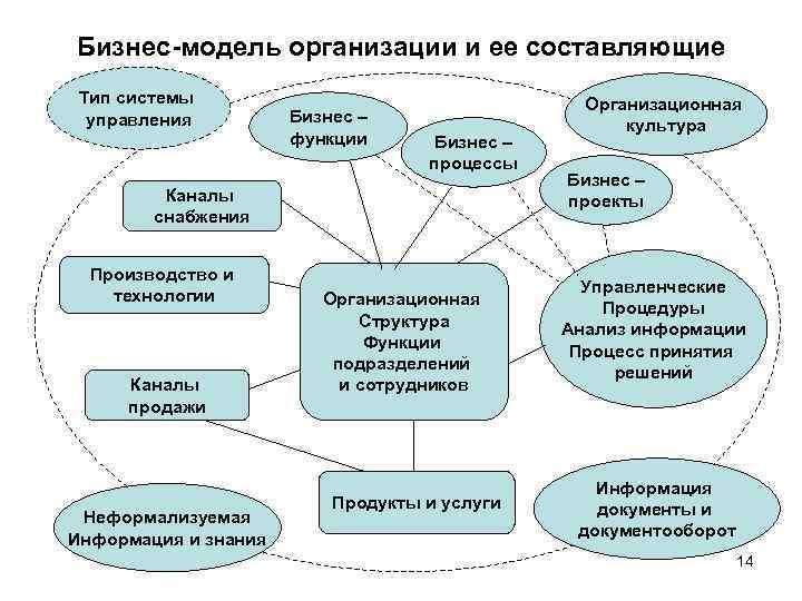 Бизнес-модель организации и ее составляющие Тип системы управления Бизнес – функции Бизнес – процессы